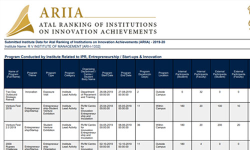 Atal Ranking of Institutions on Innovation Achievements ⁠— ARIIA Report
